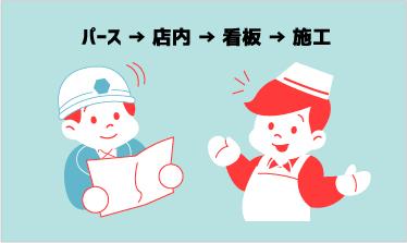 パース → 店内 → 看板 → 施工
